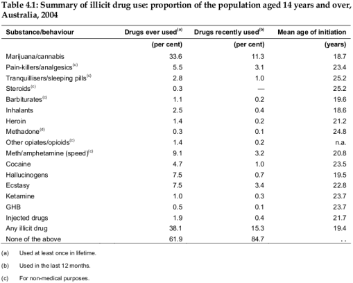 Summary of illicit drug use: proportion of the population aged 14 years and over, Australia, 2004