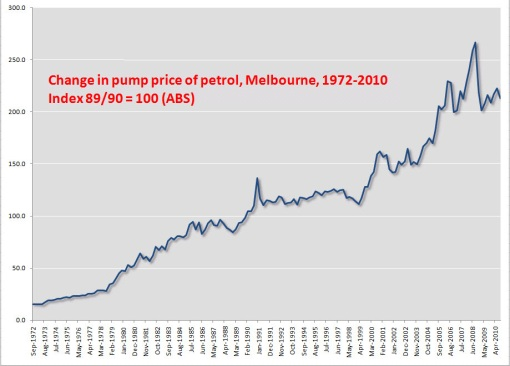 Petrol Pump Prices Melbourne