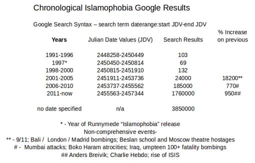 google-islamophobia